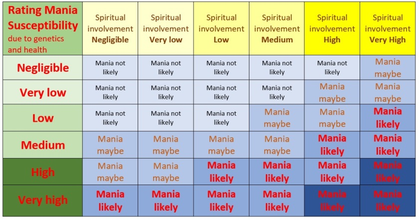 Mania susceptibility table